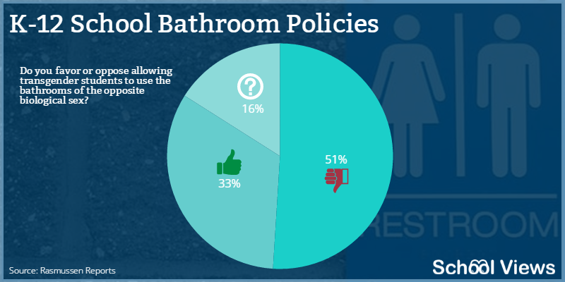 survey in which 64  of respondents indicated their opposition to U S   Education Department directive allowing transgender people to use the  bathrooms. Most Parents Oppose Transgender Bathroom Policy   School Views